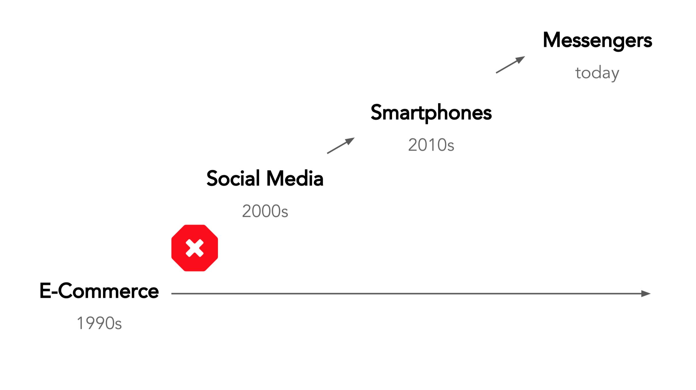 Groupify-Visual-1-E-Commerce-vs-Social-c-Groupify-GmbH