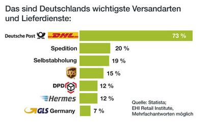 Beliebteste Versandarten in Deutschland