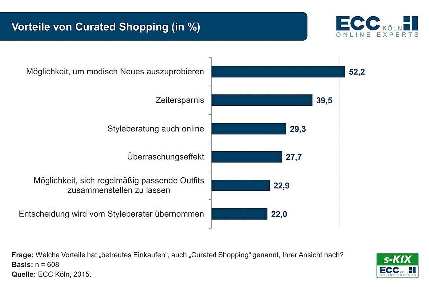Vorteile-von-Curated-Shopping