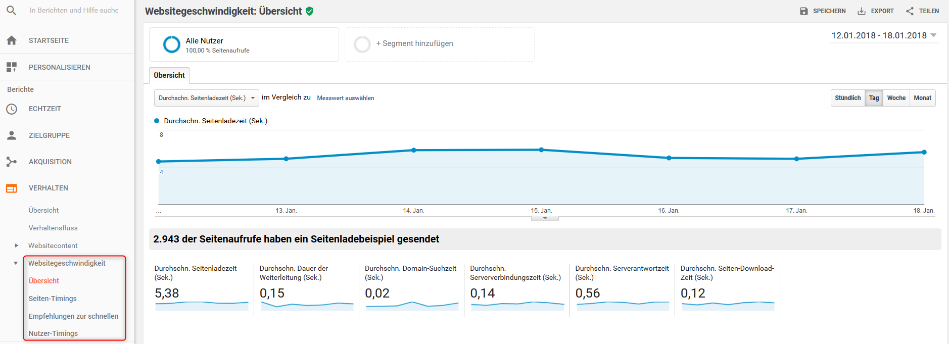 Websitegeschwindigkeit in Google Analytics als SEO-Indikator