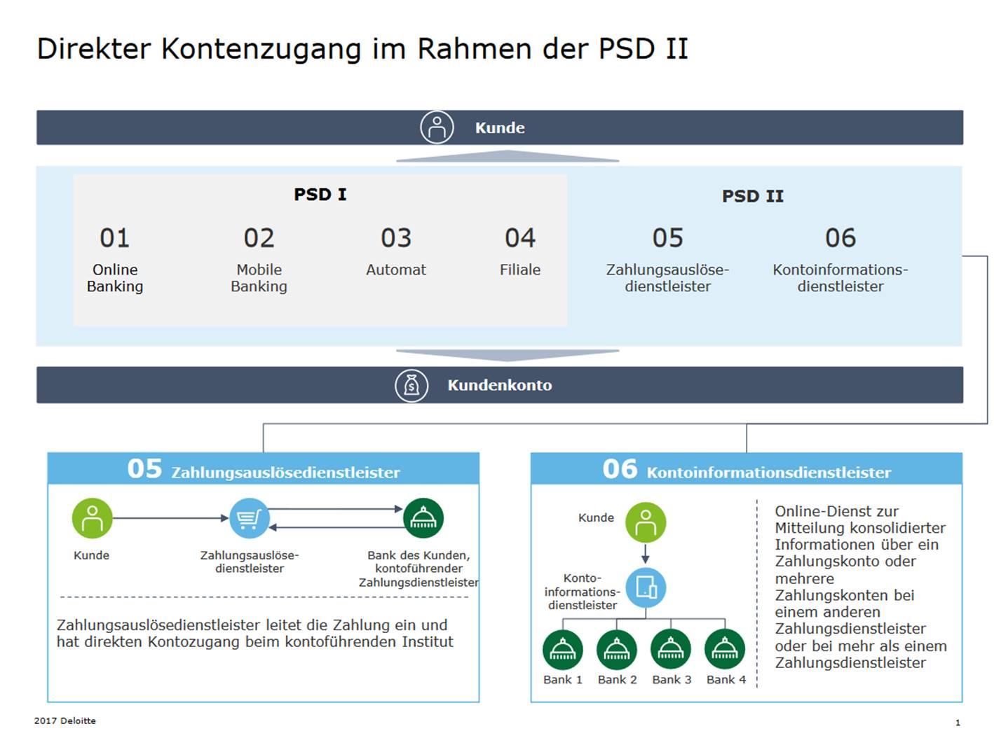 Abbildung PSDII Deloitte