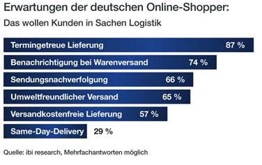 Erwartungen der deutschen Online-Shopper