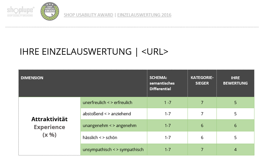 Einzelauswertung-ShopUsabilityAward