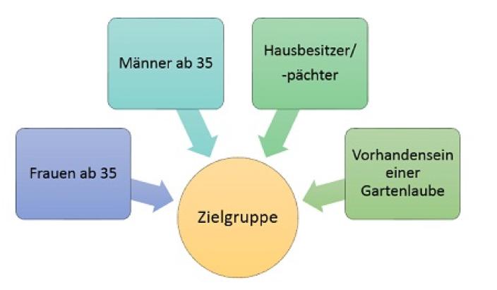 Abbildung zur Zielgruppenanalyse