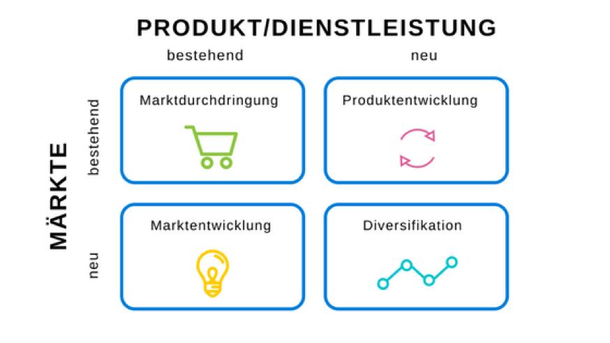 Marktanalyse-mit-Produkt-Markt-Matrix-nach-Ansoff