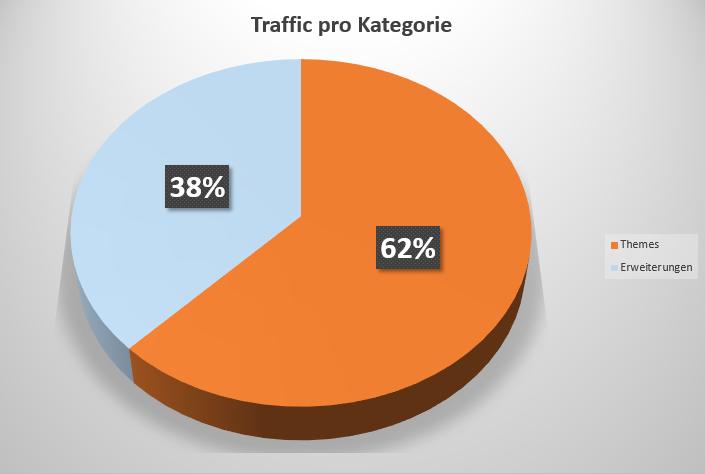 Theme-Traffic