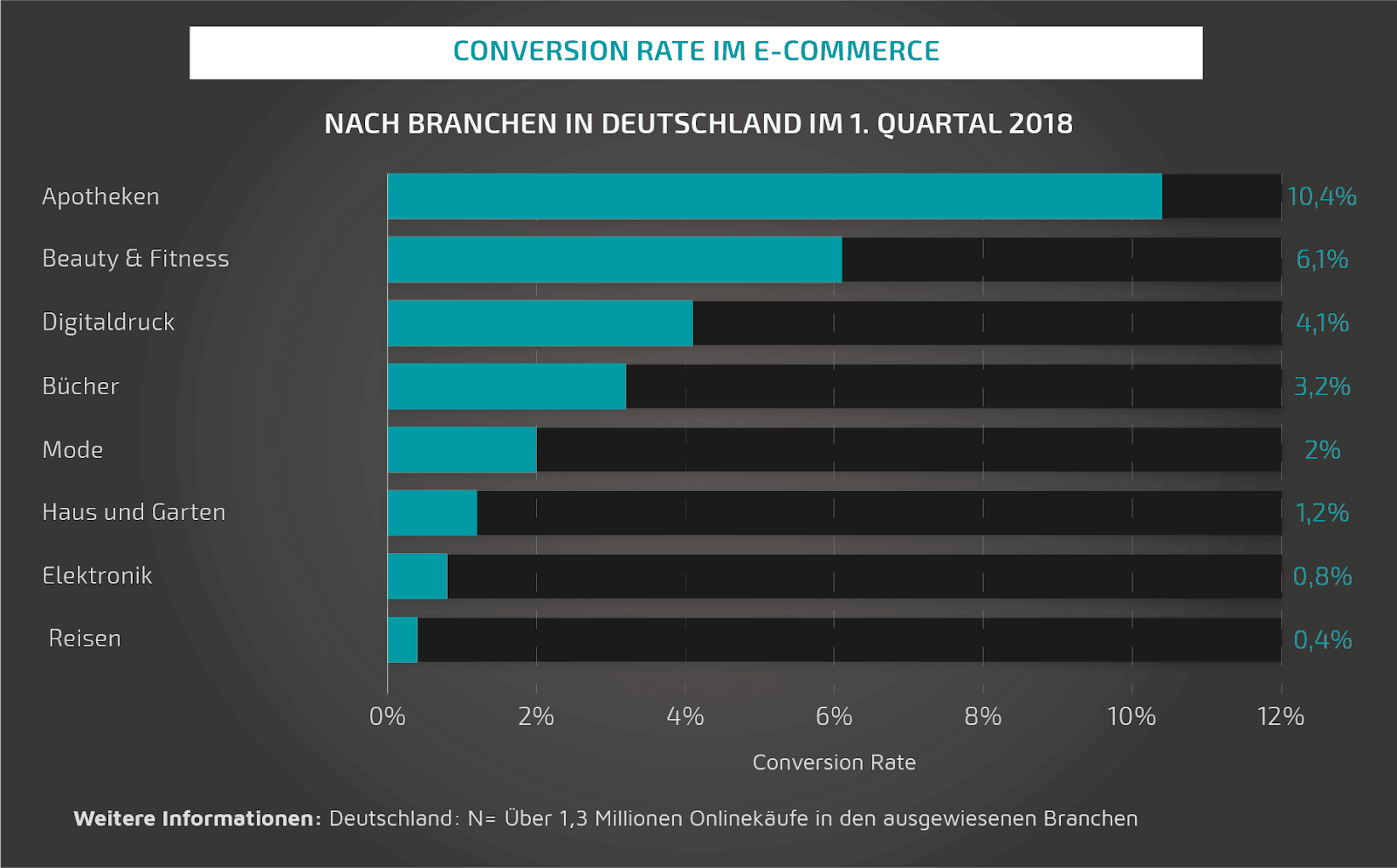 Conversion-Rate-im-E-Commerce_Statista