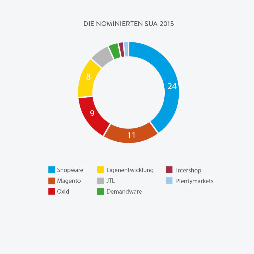 Die-Nominierten-SUA-2015