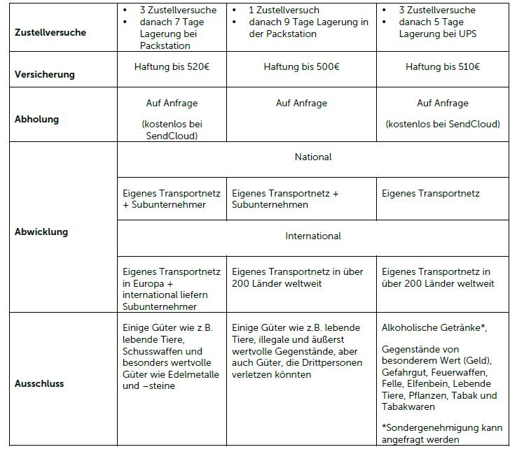 Vergleich der Paketdiensten in Deutschland