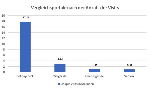 Preissuchmaschinen-nach-Visits-im-2018
