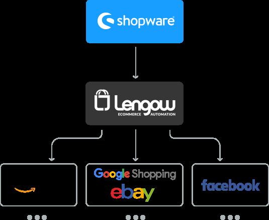 Lengow_Shopware_Schnittstelle