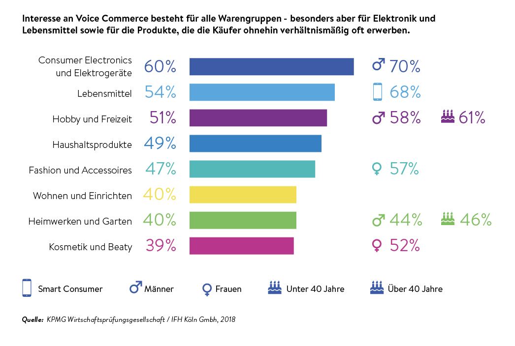 voice-commerce-statistik