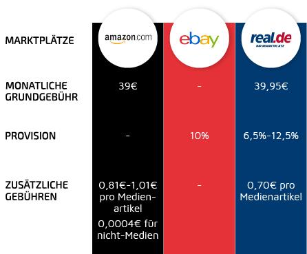 Marktplatzgebühren für Onlinehändler