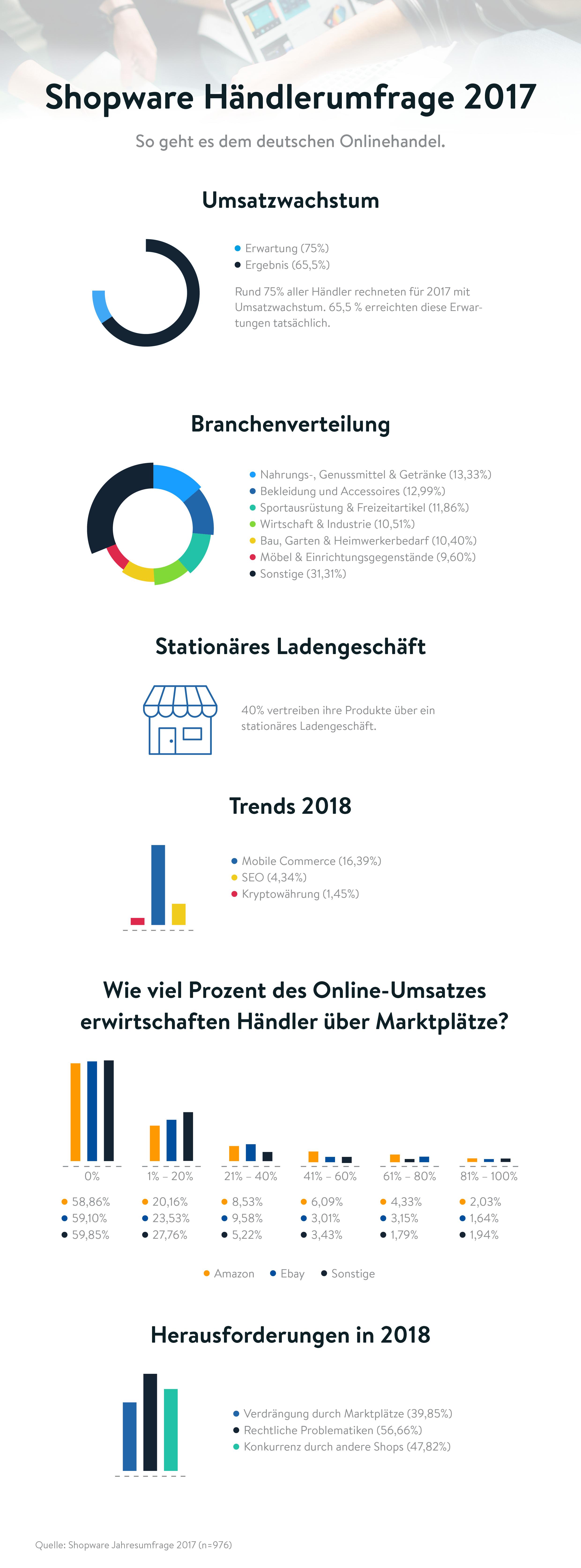 Infografik der Shopware Haendlerumfrage 2017