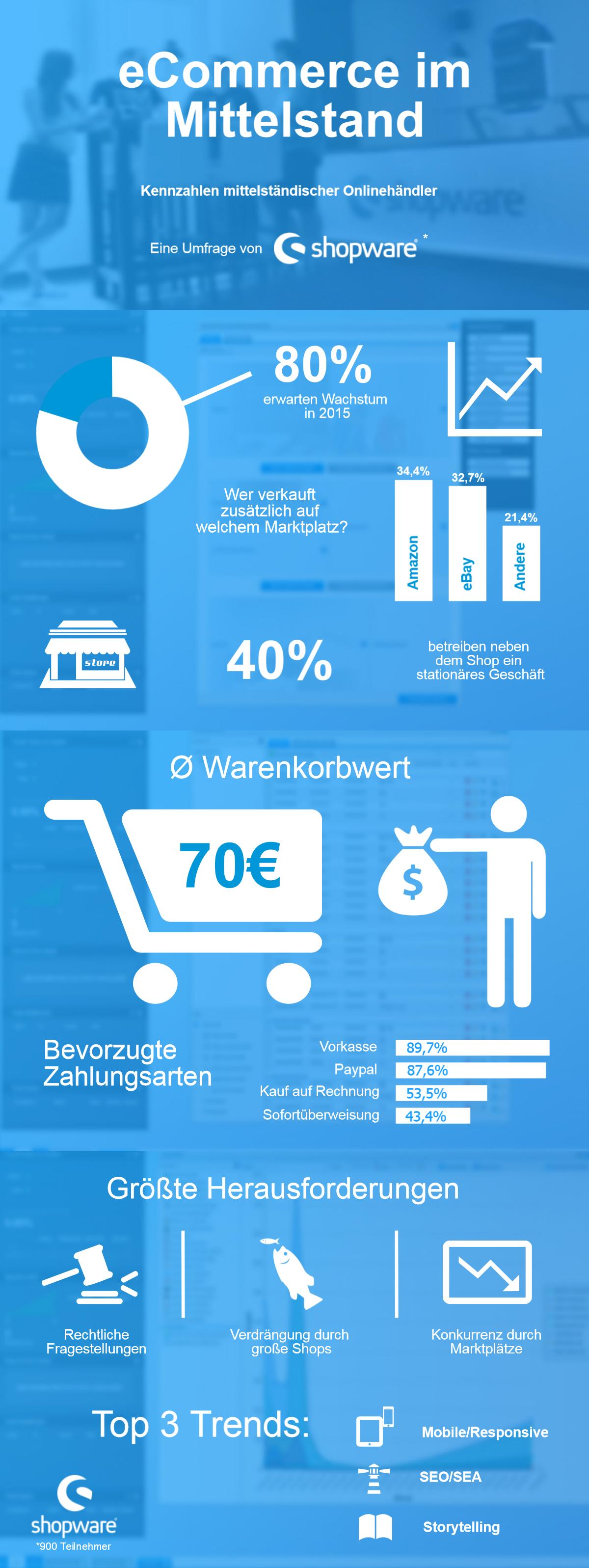 Shopware-Umfrage-Grafik-ganz